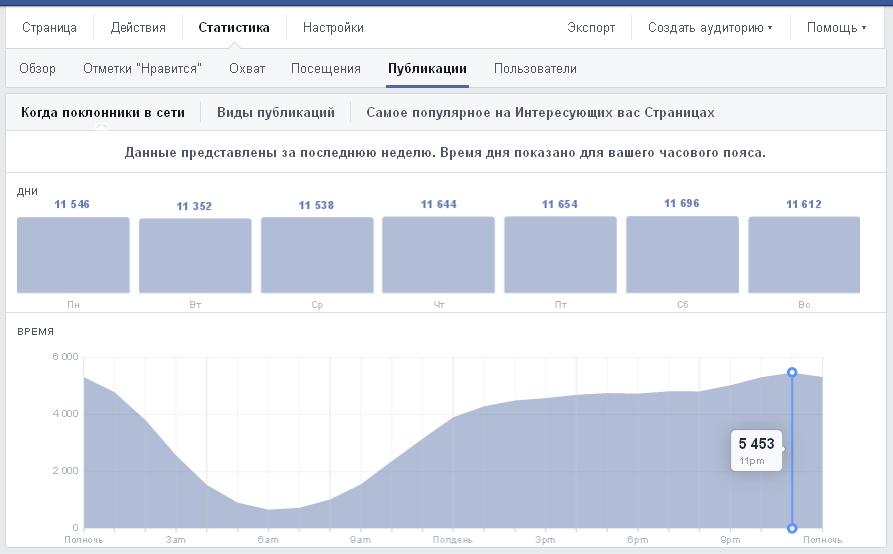 Статистика подписчиков Facebook-страницы онлайн