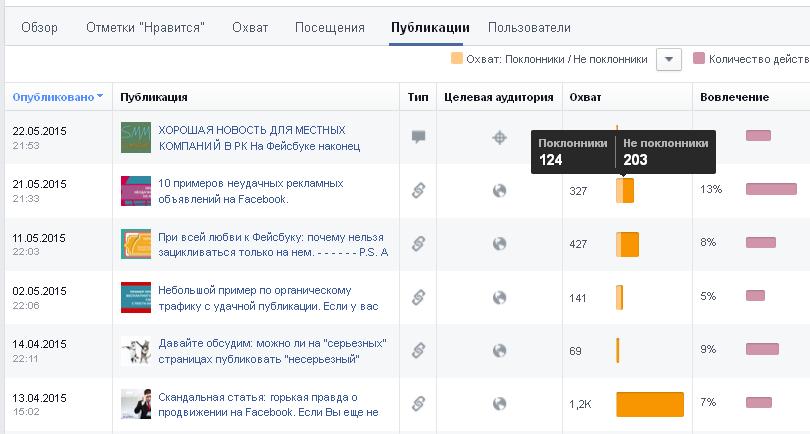 Статистика Фейсбук-страницы по публикациям: охват подписчиков/ не подписчиков и вовлечение.