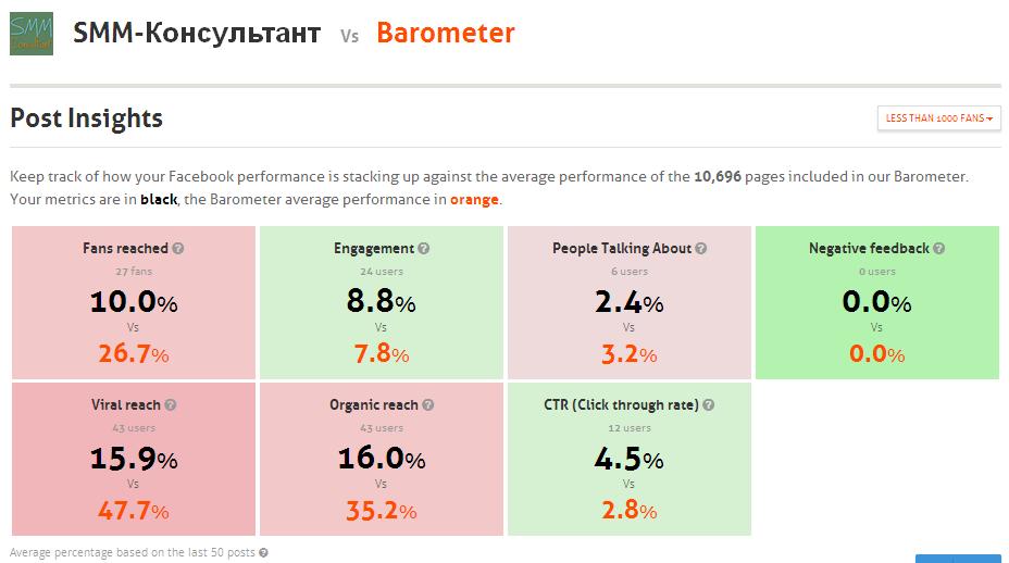 Усредненная статистика по постам Фейсбук-страницы (Barometer Agora Pulse). Доля охвата подписчиков, обсуждаемость, вовлечение, вирусность, органический охват и CTR.